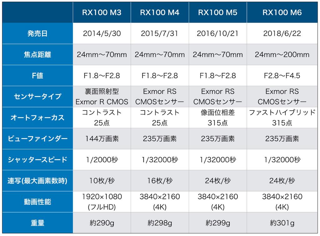 Rx100比較th